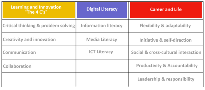 21st Century Skills Table