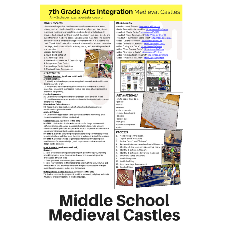 Arts integrated lesson plans stancoe want more arts integrated lessons want to learn how to write an arts integrated lesson malvernweather Images